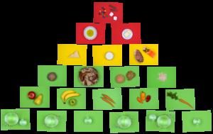 Freche Ernährungspyramide